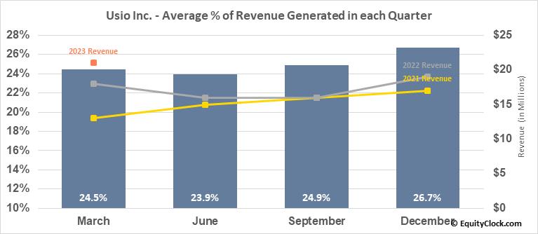 Usio Inc. (NASD:USIO) Revenue Seasonality