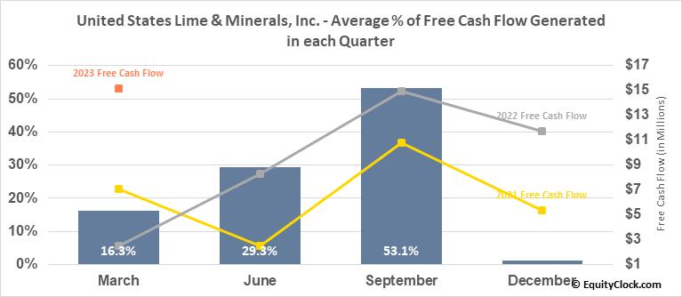 United States Lime & Minerals, Inc. (NASD:USLM) Free Cash Flow Seasonality
