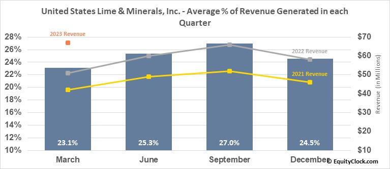 United States Lime & Minerals, Inc. (NASD:USLM) Revenue Seasonality