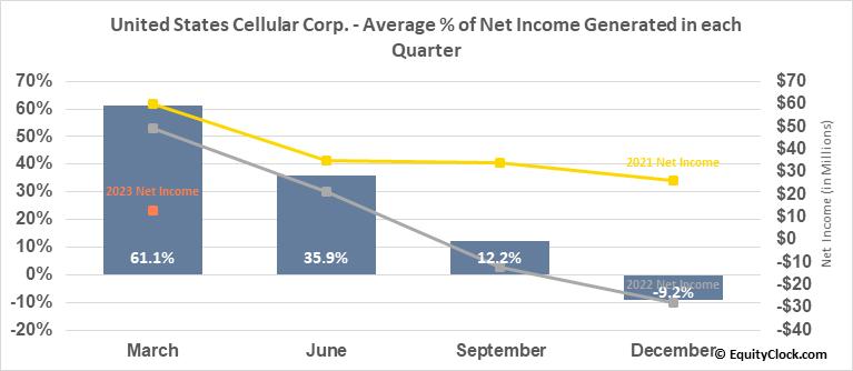 United States Cellular Corp. (NYSE:USM) Net Income Seasonality