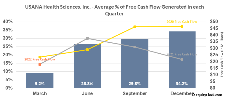 USANA Health Sciences, Inc. (NYSE:USNA) Free Cash Flow Seasonality
