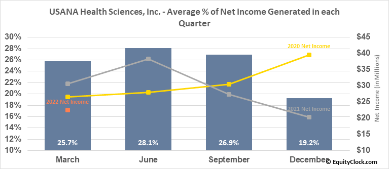 USANA Health Sciences, Inc. (NYSE:USNA) Net Income Seasonality