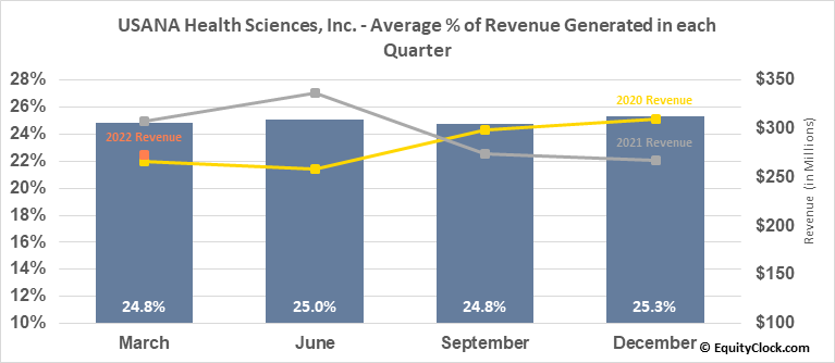 USANA Health Sciences, Inc. (NYSE:USNA) Revenue Seasonality