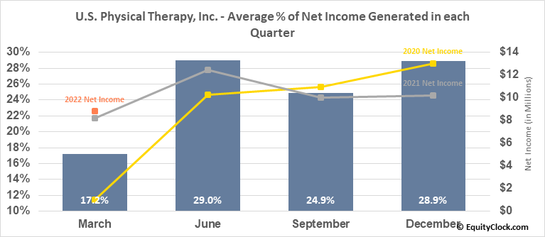U.S. Physical Therapy, Inc. (NYSE:USPH) Net Income Seasonality
