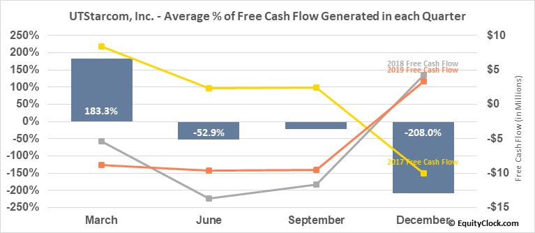UTStarcom, Inc. (NASD:UTSI) Free Cash Flow Seasonality
