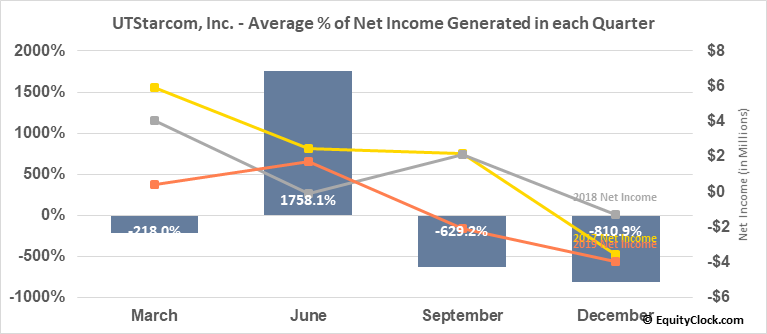 UTStarcom, Inc. (NASD:UTSI) Net Income Seasonality