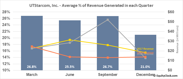UTStarcom, Inc. (NASD:UTSI) Revenue Seasonality