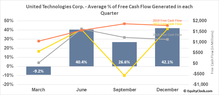 United Technologies Corp. (NYSE:UTX) Free Cash Flow Seasonality