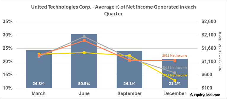 United Technologies Corp. (NYSE:UTX) Net Income Seasonality