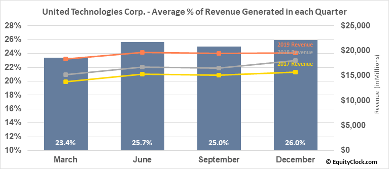 United Technologies Corp. (NYSE:UTX) Revenue Seasonality