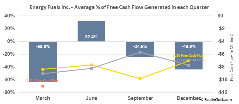 Energy Fuels Inc. (AMEX:UUUU) Free Cash Flow Seasonality