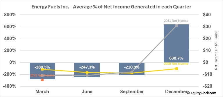 Energy Fuels Inc. (AMEX:UUUU) Net Income Seasonality