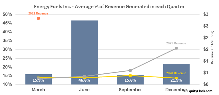Energy Fuels Inc. (AMEX:UUUU) Revenue Seasonality