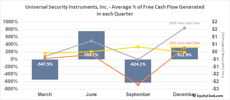 Universal Security Instruments, Inc. (AMEX:UUU) Free Cash Flow Seasonality