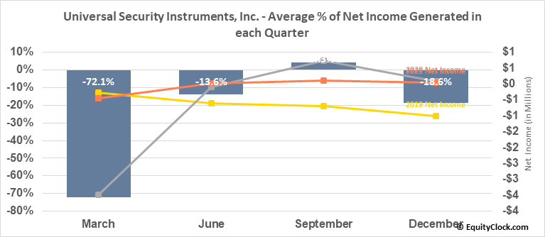 Universal Security Instruments, Inc. (AMEX:UUU) Net Income Seasonality