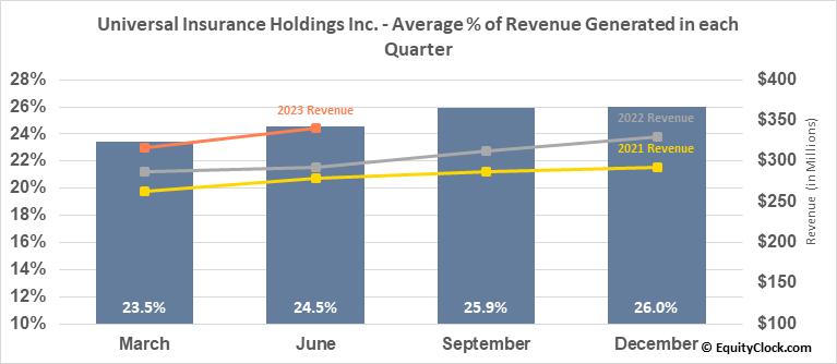Universal Insurance Holdings Inc. (NYSE:UVE) Revenue Seasonality