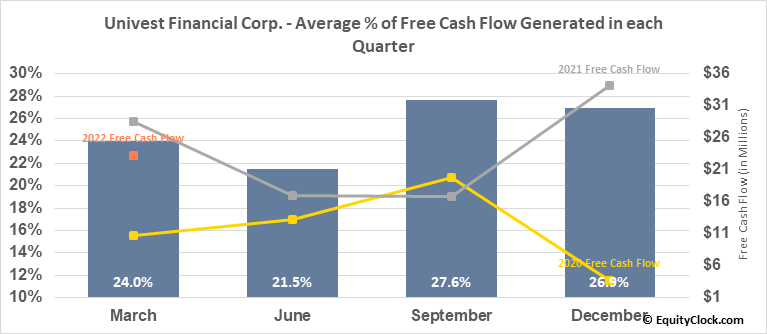 Univest Financial Corp. (NASD:UVSP) Free Cash Flow Seasonality