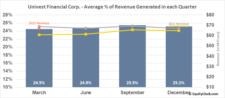 Univest Financial Corp. (NASD:UVSP) Revenue Seasonality