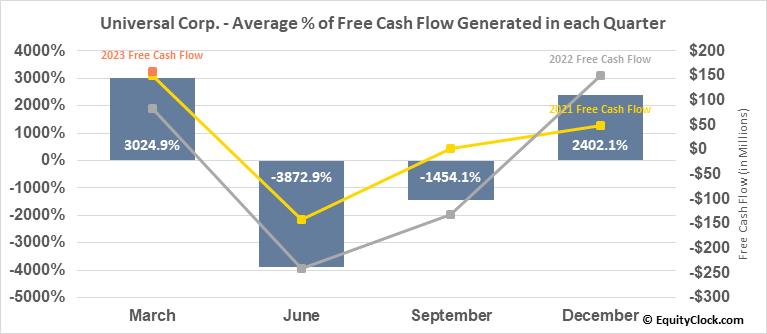 Universal Corp. (NYSE:UVV) Free Cash Flow Seasonality