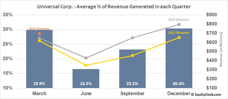 Universal Corp. (NYSE:UVV) Revenue Seasonality