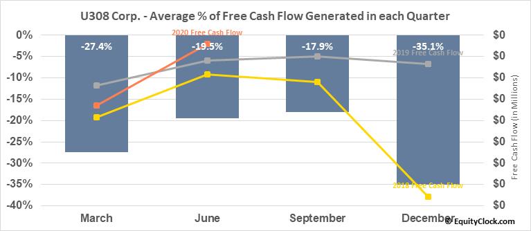 U308 Corp. (OTCMKT:UWEFF) Free Cash Flow Seasonality