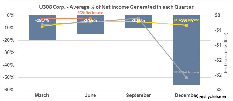 U308 Corp. (OTCMKT:UWEFF) Net Income Seasonality