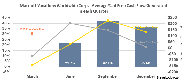 Marriott Vacations Worldwide Corp. (NYSE:VAC) Free Cash Flow Seasonality