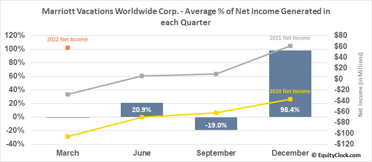 Marriott Vacations Worldwide Corp. (NYSE:VAC) Net Income Seasonality