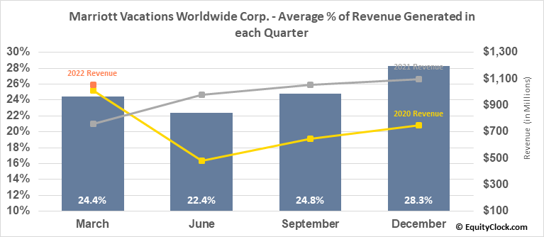 Marriott Vacations Worldwide Corp. (NYSE:VAC) Revenue Seasonality