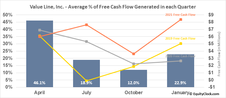 Value Line, Inc. (NASD:VALU) Free Cash Flow Seasonality