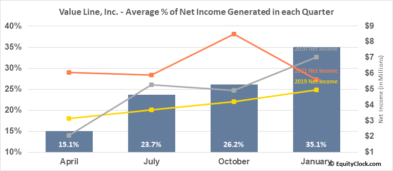 Value Line, Inc. (NASD:VALU) Net Income Seasonality