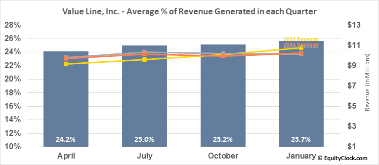 Value Line, Inc. (NASD:VALU) Revenue Seasonality
