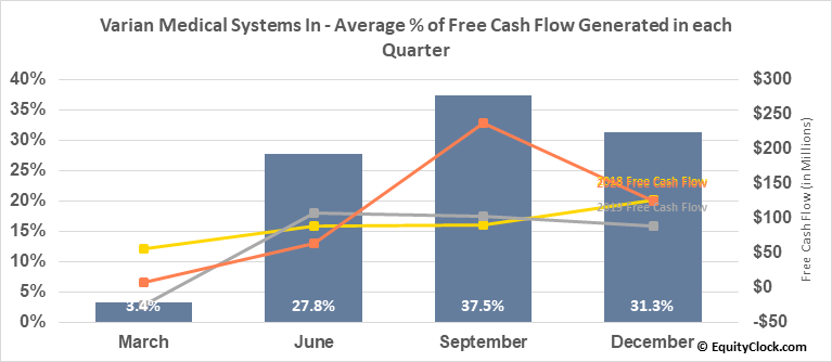 Varian Medical Systems In (NYSE:VAR) Free Cash Flow Seasonality