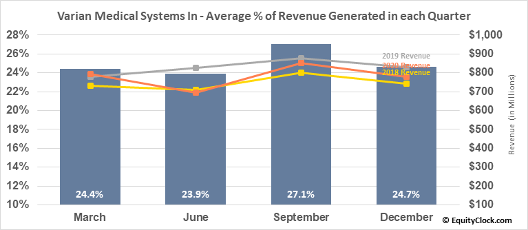 Varian Medical Systems In (NYSE:VAR) Revenue Seasonality