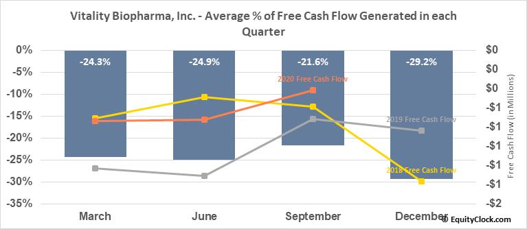 Vitality Biopharma, Inc. (OTCMKT:VBIO) Free Cash Flow Seasonality