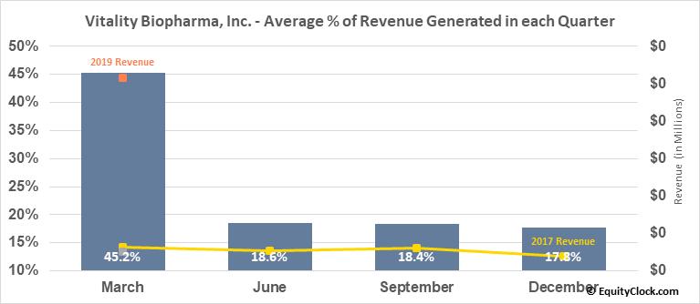 Vitality Biopharma, Inc. (OTCMKT:VBIO) Revenue Seasonality