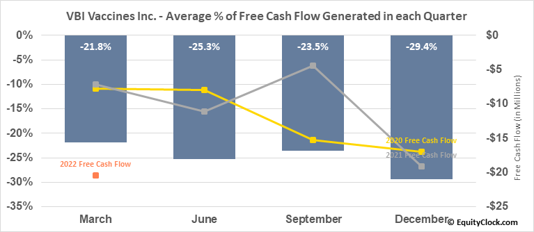VBI Vaccines Inc. (NASD:VBIV) Free Cash Flow Seasonality
