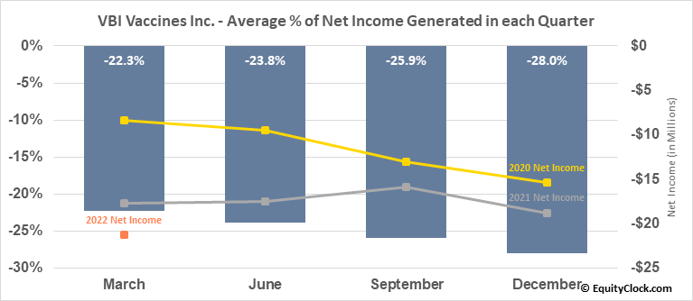 VBI Vaccines Inc. (NASD:VBIV) Net Income Seasonality