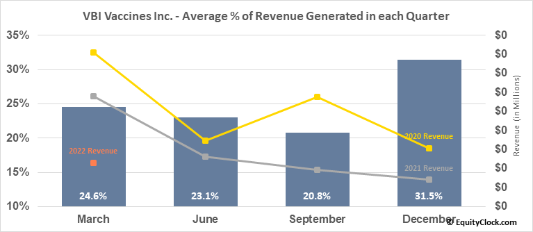 VBI Vaccines Inc. (NASD:VBIV) Revenue Seasonality