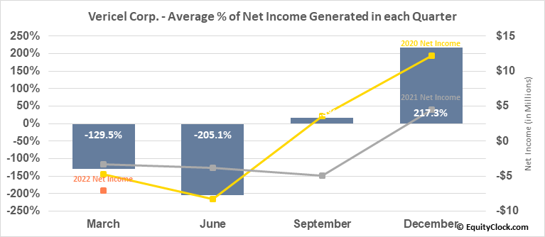 Vericel Corp. (NASD:VCEL) Net Income Seasonality