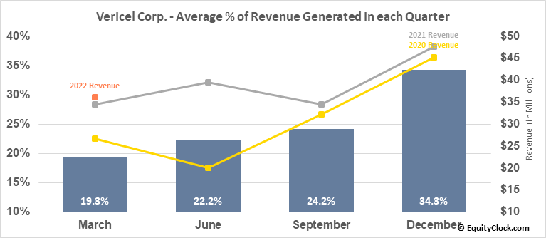 Vericel Corp. (NASD:VCEL) Revenue Seasonality