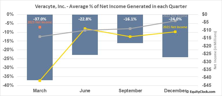 Veracyte, Inc. (NASD:VCYT) Net Income Seasonality