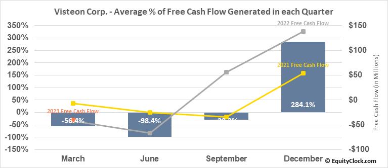 Visteon Corp. (NASD:VC) Free Cash Flow Seasonality