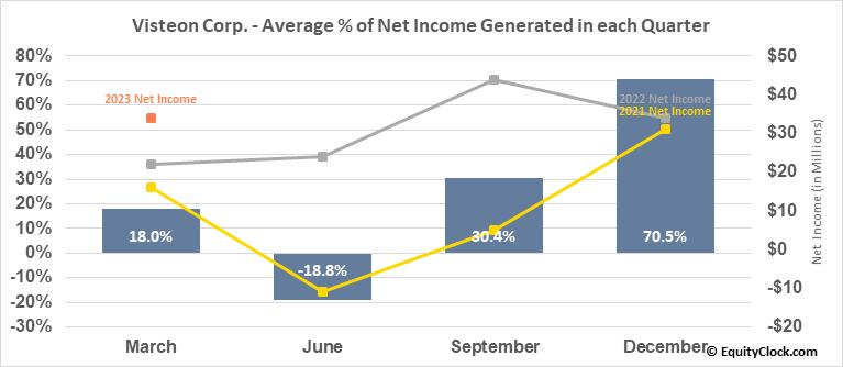 Visteon Corp. (NASD:VC) Net Income Seasonality