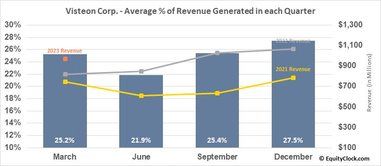 Visteon Corp. (NASD:VC) Revenue Seasonality