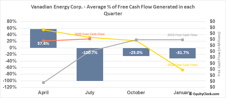 Vanadian Energy Corp. (TSXV:VEC.V) Free Cash Flow Seasonality