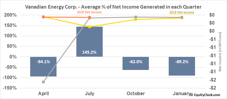 Vanadian Energy Corp. (TSXV:VEC.V) Net Income Seasonality