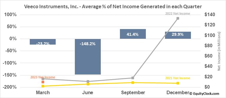 Veeco Instruments, Inc. (NASD:VECO) Net Income Seasonality