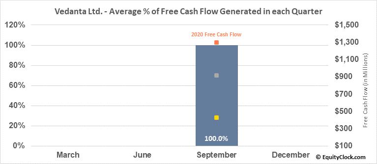Vedanta Ltd. (NYSE:VEDL) Free Cash Flow Seasonality