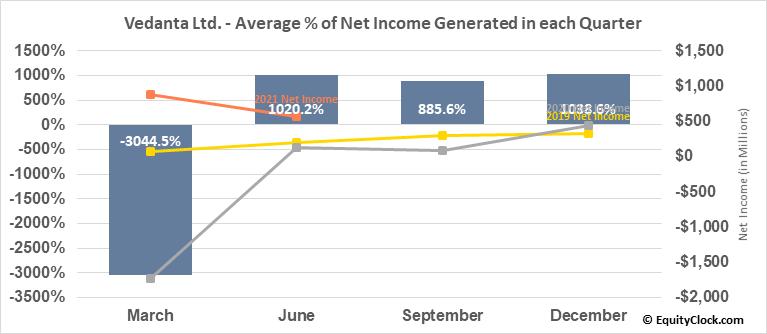 Vedanta Ltd. (NYSE:VEDL) Net Income Seasonality
